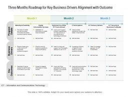 Three Months Roadmap For Key Business Drivers Alignment With Outcome