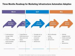 Three Months Roadmap For Marketing Infrastructure Automation Adoption