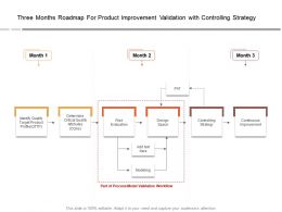 Three Months Roadmap For Product Improvement Validation With Controlling Strategy