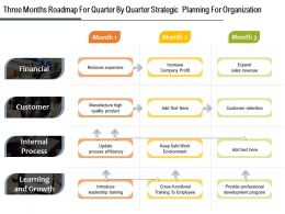 Three Months Roadmap For Quarter By Quarter Strategic Planning For Organization
