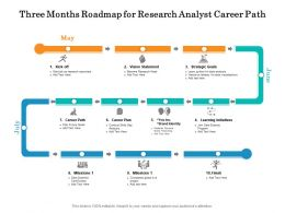 Three Months Roadmap For Research Analyst Career Path