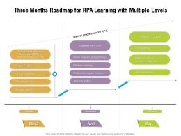 Three Months Roadmap For RPA Learning With Multiple Levels