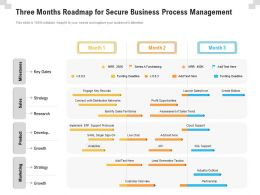 Three Months Roadmap For Secure Business Process Management