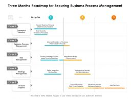 Three Months Roadmap For Securing Business Process Management