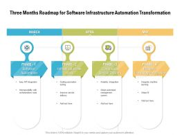 Three Months Roadmap For Software Infrastructure Automation Transformation