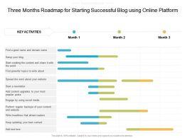 Three Months Roadmap For Starting Successful Blog Using Online Platform