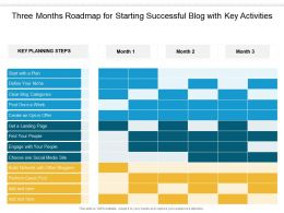 Three Months Roadmap For Starting Successful Blog With Key Activities