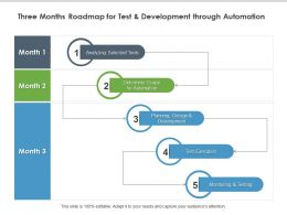 Three Months Roadmap For Test And Development Through Automation