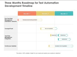 Three Months Roadmap For Test Automation Development Timeline