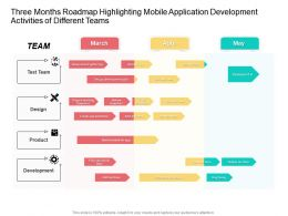 Three Months Roadmap Highlighting Mobile Application Development Activities Of Different Teams