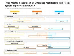 Three Months Roadmap Of An Enterprise Architecture With Ticket System Improvement Purpose