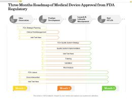 Three Months Roadmap Of Medical Device Approval From FDA Regulatory