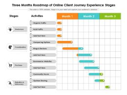 Three Months Roadmap Of Online Client Journey Experience Stages