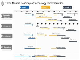 Three Months Roadmap Of Technology Implementation