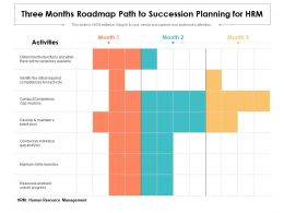 Three Months Roadmap Path To Succession Planning For HRM
