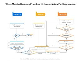 Three Months Roadmap Procedure Of Reconciliation For Organization