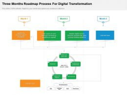Three Months Roadmap Process For Digital Transformation