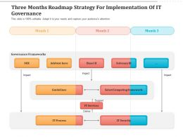 Three Months Roadmap Strategy For Implementation Of IT Governance