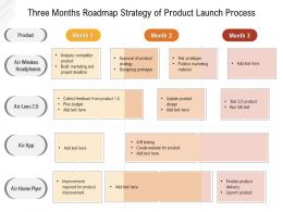 Three Months Roadmap Strategy Of Product Launch Process