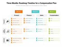 Three Months Roadmap Timeline For A Compensation Plan