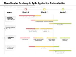 Three Months Roadmap To Agile Application Rationalization