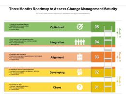 Three Months Roadmap To Assess Change Management Maturity