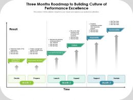 Three Months Roadmap To Building Culture Of Performance Excellence