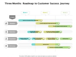 Three Months Roadmap To Customer Success Journey
