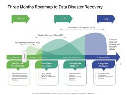 Three Months Roadmap To Data Disaster Recovery