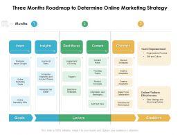 Three Months Roadmap To Determine Online Marketing Strategy