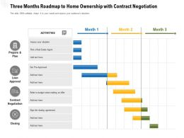 Three Months Roadmap To Home Ownership With Contract Negotiation