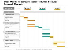 Three Months Roadmap To Increase Human Resource Research Capacity