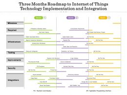 Three Months Roadmap To Internet Of Things Technology Implementation And Integration