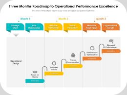 Three Months Roadmap To Operational Performance Excellence