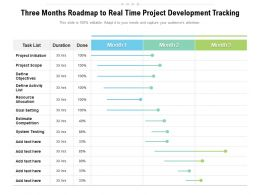 Three Months Roadmap To Real Time Project Development Tracking