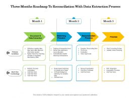 Three Months Roadmap To Reconciliation With Data Extraction Process