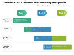 Three Months Roadmap To Resilience To Tackle Corona Virus Impact On Organization