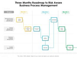 Three Months Roadmap To Risk Aware Business Process Management