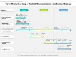 Three Months Roadmap To SaaS ERP Implementation With Project Planning