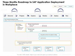 Three Months Roadmap To SAP Application Deployment In Workplace