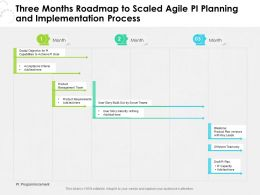 Three Months Roadmap To Scaled Agile PI Planning And Implementation Process