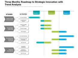 Three Months Roadmap To Strategic Innovation With Trend Analysis
