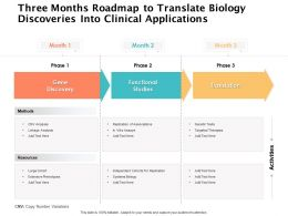 Three Months Roadmap To Translate Biology Discoveries Into Clinical Applications