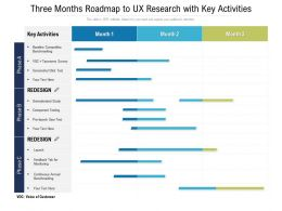 Three Months Roadmap To UX Research With Key Activities