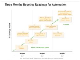 Three Months Robotics Roadmap For Automation