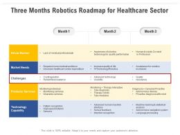 Three Months Robotics Roadmap For Healthcare Sector