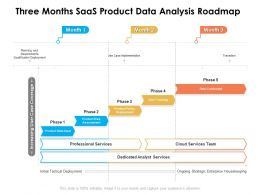 Three Months SaaS Product Data Analysis Roadmap