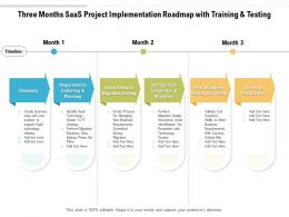 Three Months SaaS Project Implementation Roadmap With Training And Testing