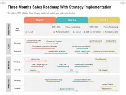 Three Months Sales Roadmap With Strategy Implementation