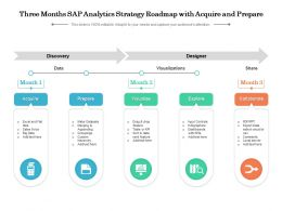 Three Months SAP Analytics Strategy Roadmap With Acquire And Prepare